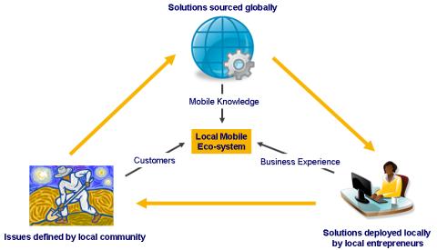 Betavine Social Exchange - Vision